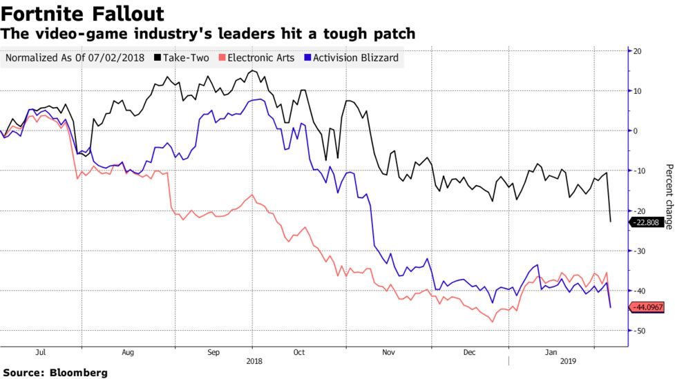 Electronic Arts (EA), Take-Two Suffer Video-Game Rout - Bloomberg