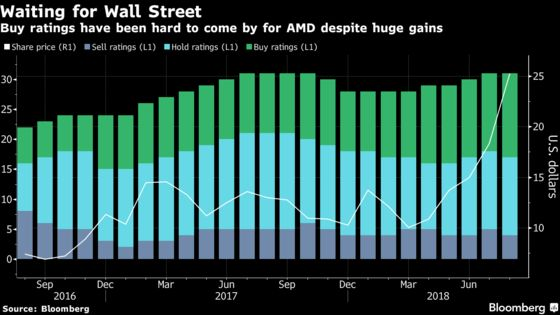 AMD's $14 Billion Rally Hasn't Swayed Wall Street Skeptics