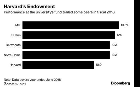 Harvard Gains 10% as Endowment Has 'Much Work Ahead,' CEO Says