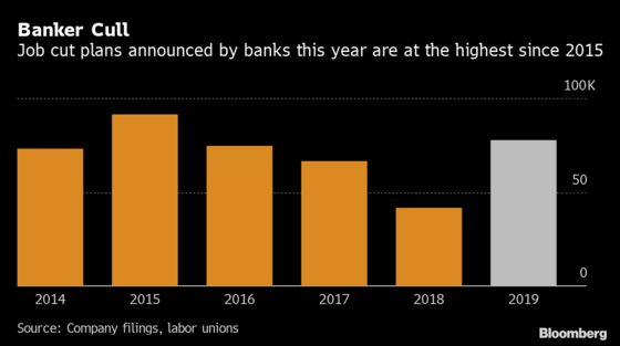 Banks Set for Biggest Job Cull Since 2015 as Morgan Stanley Cuts