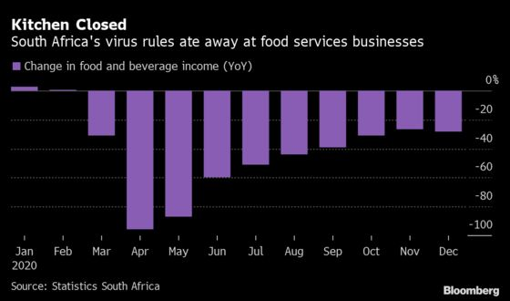 Charts Show How Virus Year Hammered South African Tourism