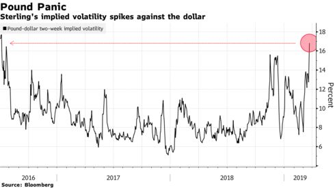 Sterling's implied volatility spikes against the dollar