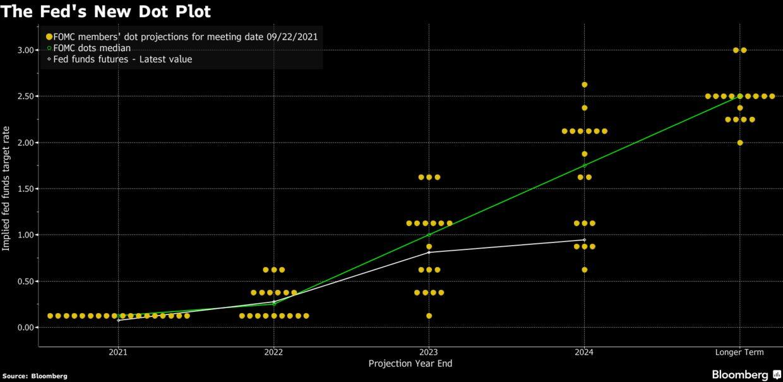 Il nuovo dot plot della Fed