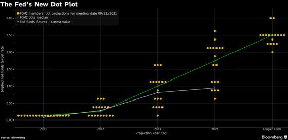 Evans Says Fed Needs to Generate Stronger Inflation Overshoot