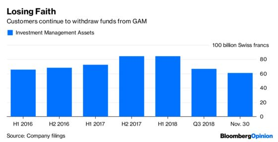 $932 Million Explains Why Nobody's Buying What GAM's Selling