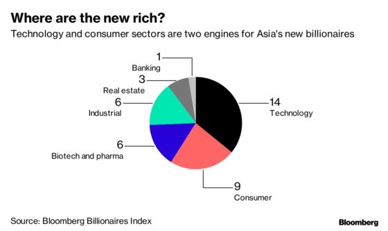 Asia's Richest Take Hit With $137 Billion in Losses in 2018