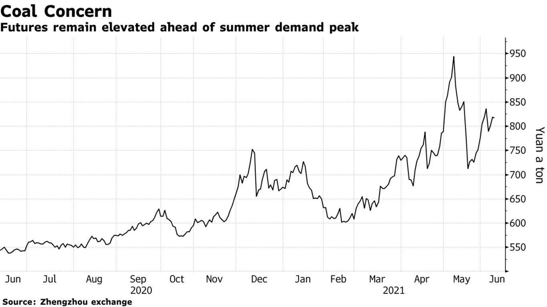 Futures remain elevated ahead of summer demand peak