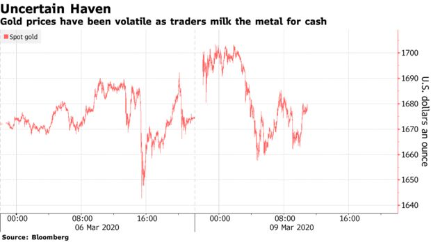 Gold prices have been volatile as traders milk the metal for cash