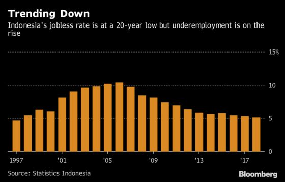 Indonesia's Booming Gig Economy Means Big Tradeoffs for Workers