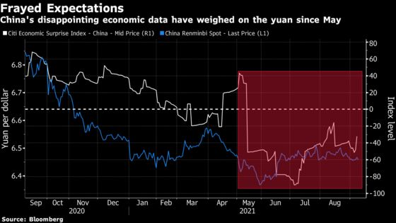 Cracks in China's Growth Put Risk-Market Rally on Shaky Ground