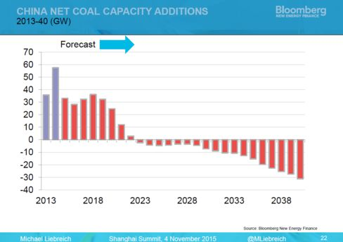 China net coal capacity additions