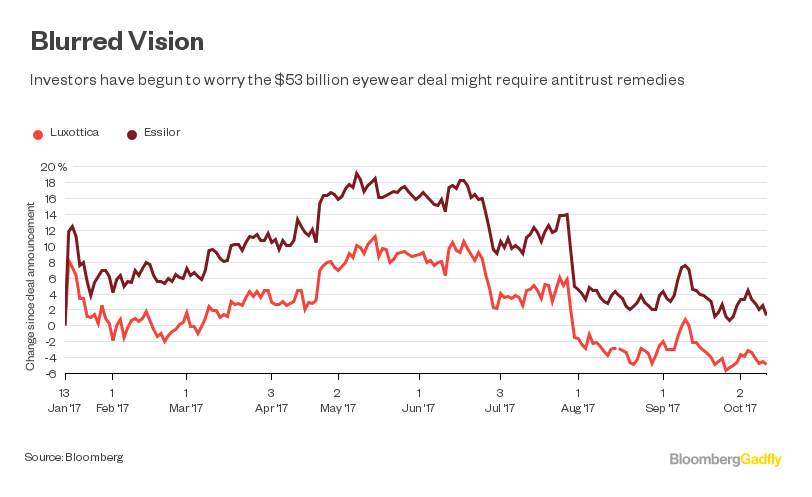 87a4e3a1267  53 Billion Luxottica Deal Looks a Little Cracked - Bloomberg