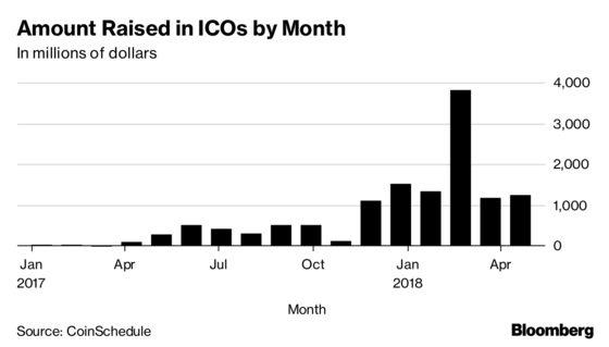 Initial Coin Offerings Have Already Topped 2017's Record Pace