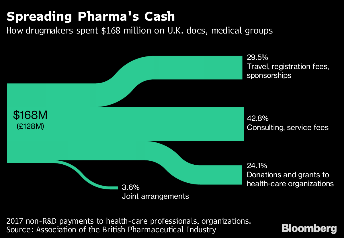 British Doctors Lack Transparency Where Big Pharma Pays