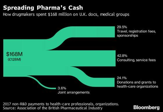 British Doctors Lack Transparency Where Big Pharma Pays