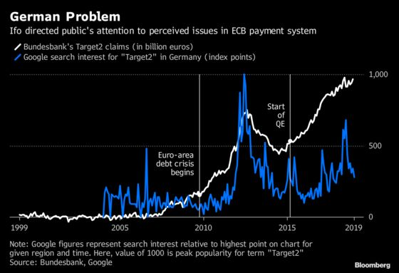 German Think Tank and Bane of ECB on Euro's Money Flows Turns 70