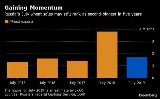Russian Wheat Optimism Is Fading as Heat Shrinks Bumper Crop