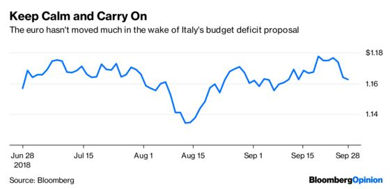 Italy Scalds Bond Investors in Replay of Greece