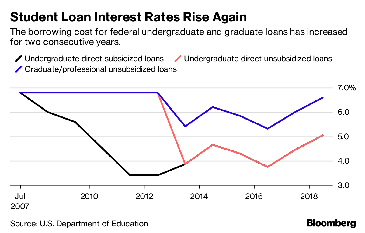 The Student Loan Debt Crisis Is About to Get Worse - Bloomberg