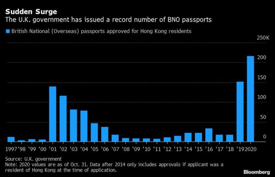 Why Enough Hong Kongers to Fill Belfast May Flee to the U.K.