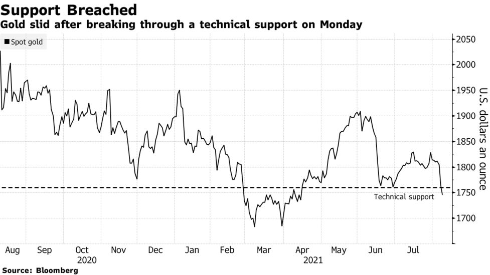 Gold Claws Back Some Ground After Early