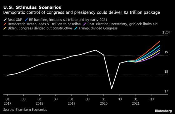 Georgia Runoffs May Deliver U.S. Fiscal Stimulus Peach