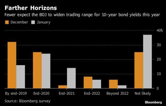 More BOJ Watchers See Kuroda Locked In to Policy for 2019