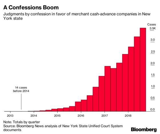 New York Lawmakers Say State Must Stop Enabling Predatory Loans