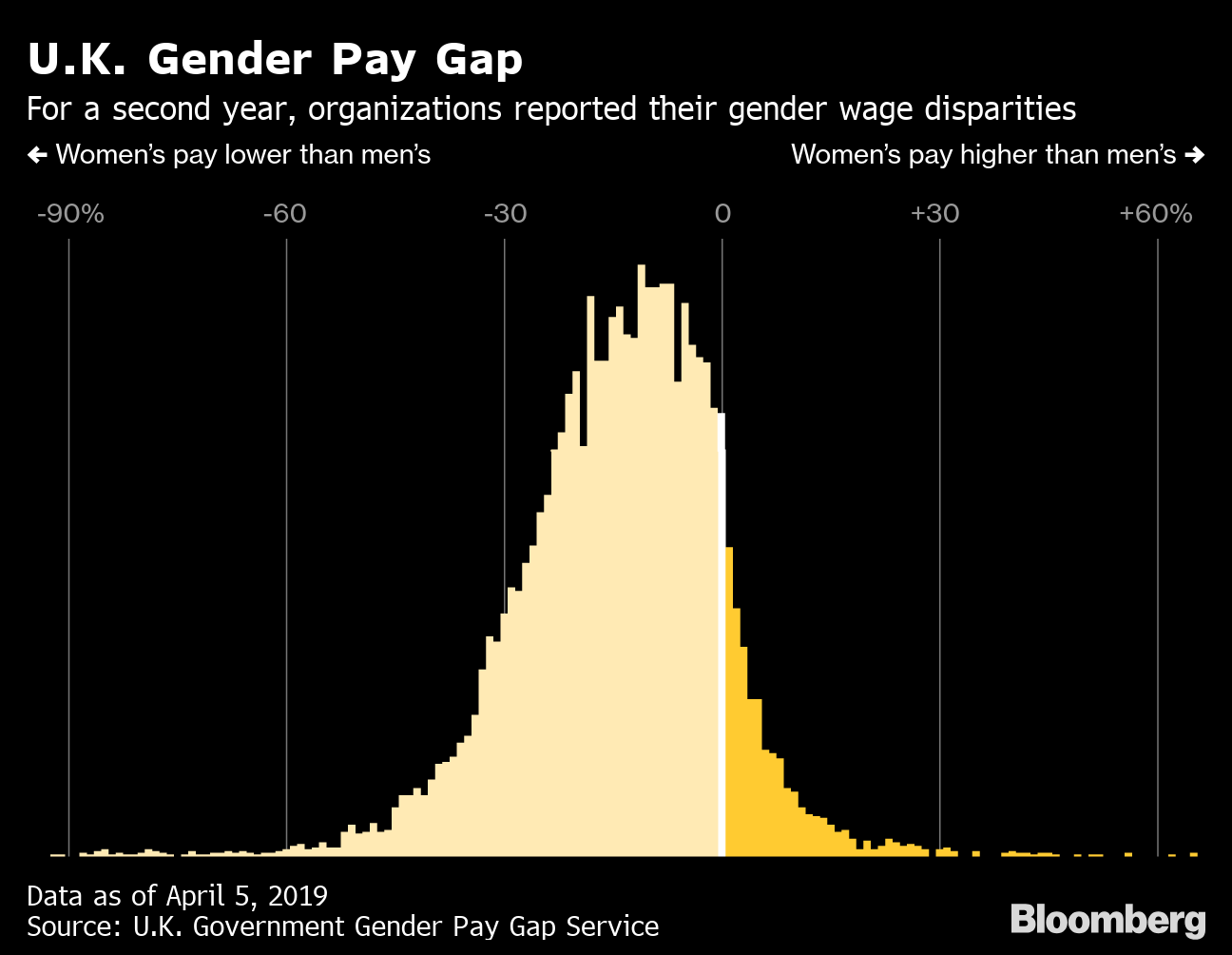 The Gender Pay Gap in Britain Gets Another Look: QuickTake
