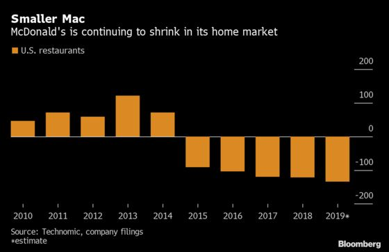 McDonald's Shrinks U.S. Store Count While Rivals Expand