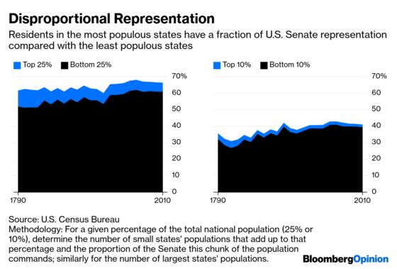 Why Power in the Senate Is Increasingly Imbalanced