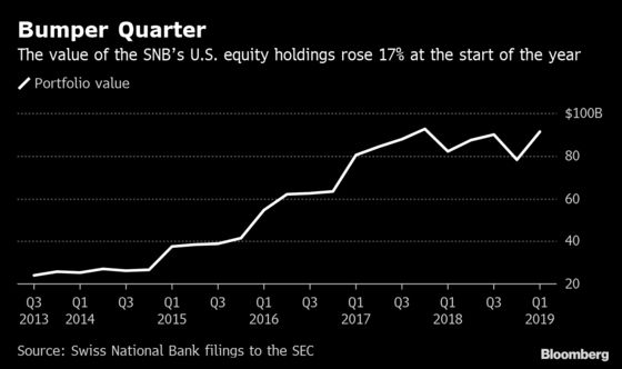 SNB's Pile of U.S. Stocks Jumps as Global Equity Markets Recover