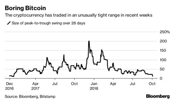 Bitcoin Turns Boring as Speculative Frenzy Fades Into Apathy