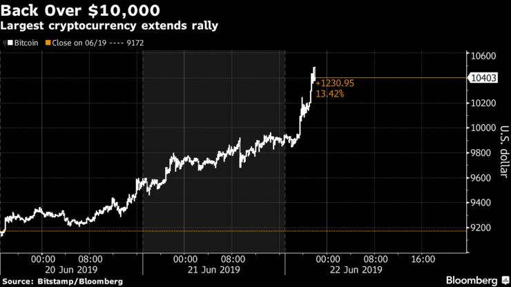 Largest cryptocurrency extends rally