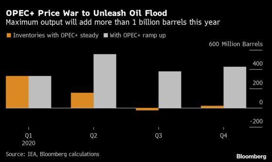 Billion-Barrel Oil Flood From OPEC Fight to Strain World's Tanks