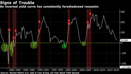 Bullard Says Markets Signaling Fed Policy May Be Too Restrictive
