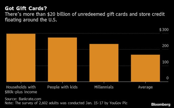 You're Probably Sitting on at Least $167 of Unused Gift Cards