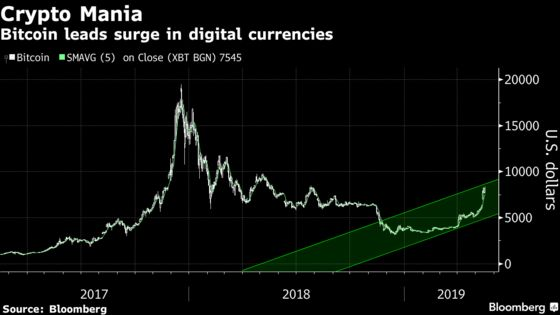 Left for Dead, Bitcoin Goes on a Tear and Sparks a New Mania