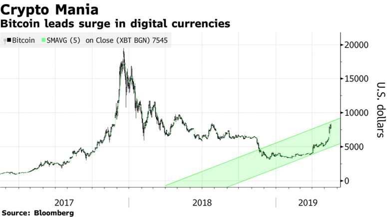 Bitcoin leads surge in digital currencies