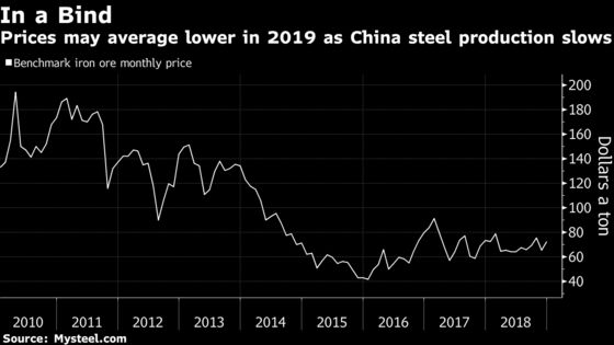 The Commodities to Watch in 2019
