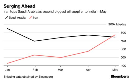Oil's Fastest Growing Buyer Guzzles Iran Crude Before Sanctions
