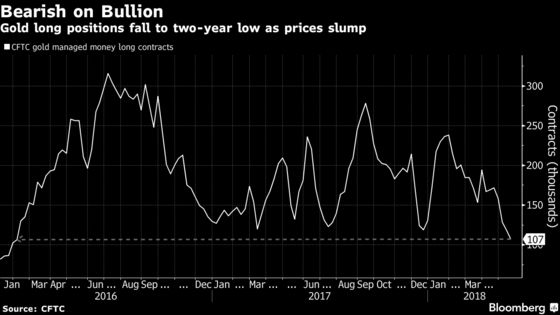 Gold Bulls Push for the Exits on Strong Dollar and Lack of Fear