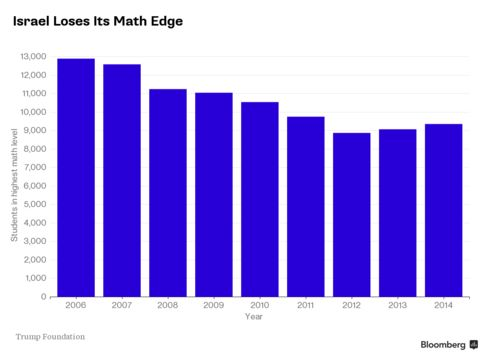 Fewer Students Are Enrolling in Advanced Math