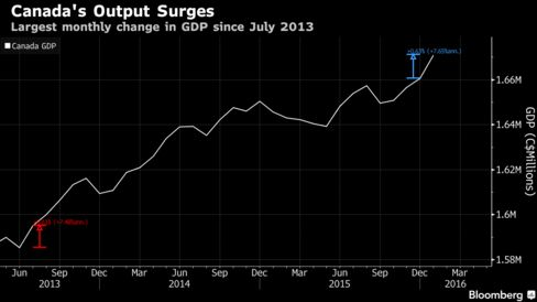 Canada's Output Surges