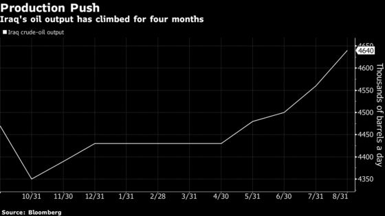 Iraq Helps Assuage OPEC Supply Concern as Crude-Oil Sales Surge