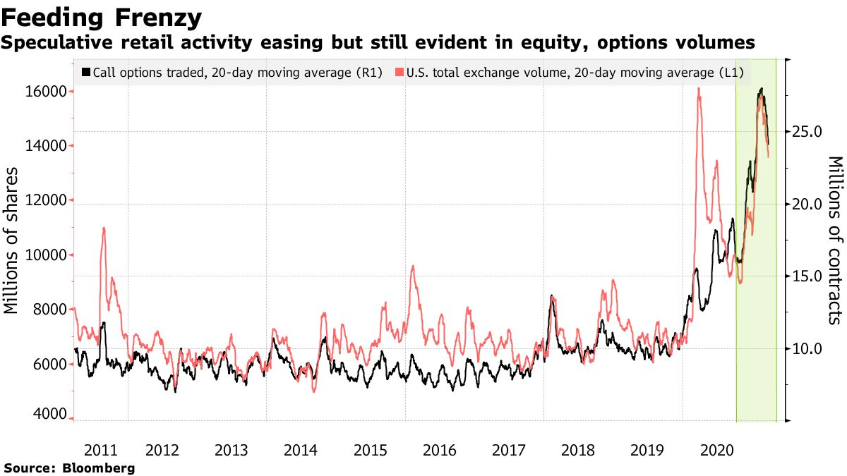 Speculative retail activity easing but still evident in equity, options volumes