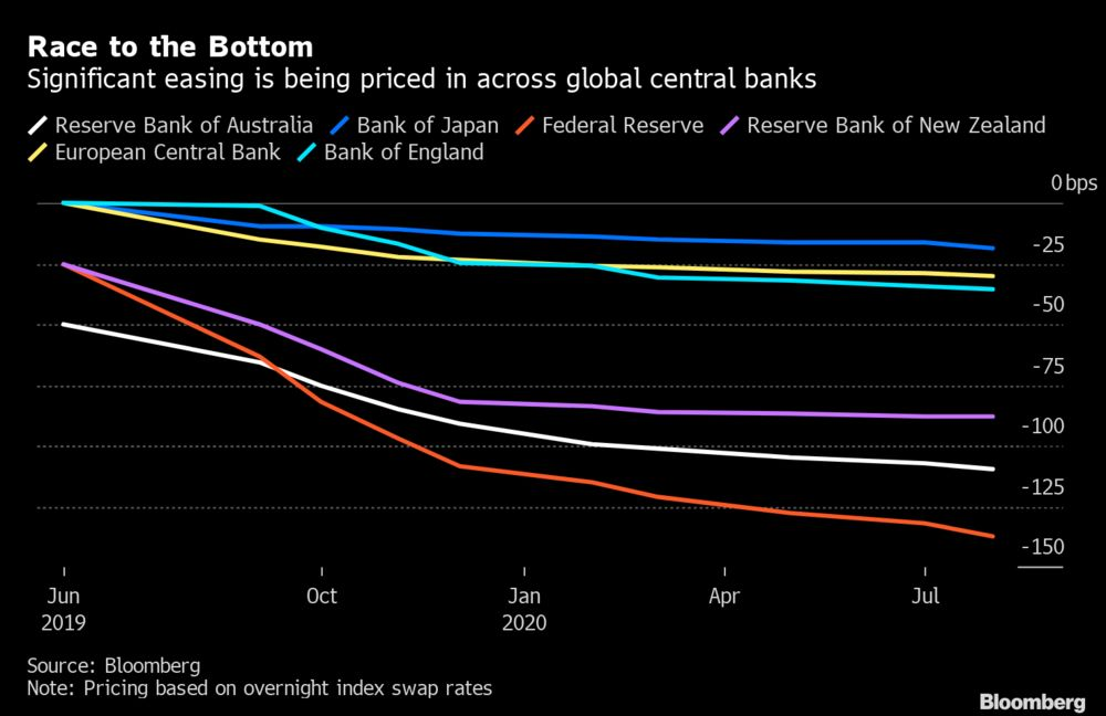 Central Bank Rate Cuts Keep Getting