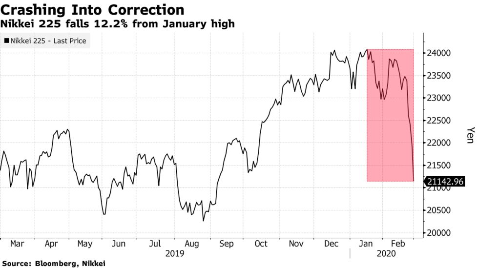 Nikkei 225 Joins Topix In Correction Amid Global Rout Over Virus Bloomberg