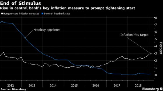 Hungary's Matolcsy Completes Full Term of Easing as Hikes Beckon