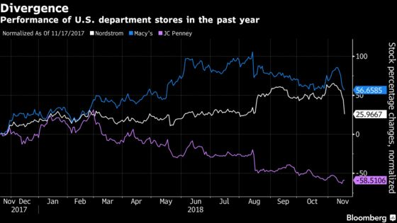 Walmart, Macy's Test Investor Patience in Chasing Amazon